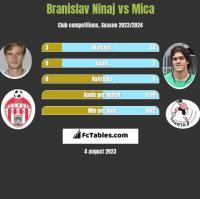 Branislav Ninaj vs Mica h2h player stats
