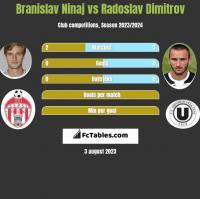 Branislav Ninaj vs Radoslav Dimitrov h2h player stats