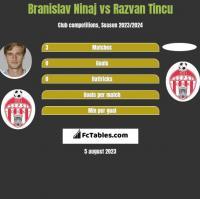 Branislav Ninaj vs Razvan Tincu h2h player stats