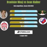 Branislav Ninaj vs Sean Klaiber h2h player stats