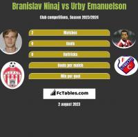 Branislav Ninaj vs Urby Emanuelson h2h player stats