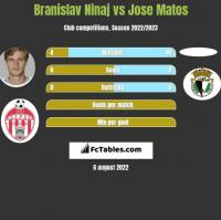 Branislav Ninaj vs Jose Matos h2h player stats