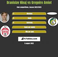 Branislav Ninaj vs Gregoire Amiot h2h player stats
