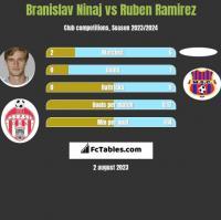 Branislav Ninaj vs Ruben Ramirez h2h player stats