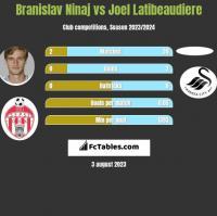 Branislav Ninaj vs Joel Latibeaudiere h2h player stats