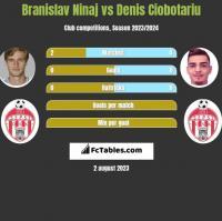 Branislav Ninaj vs Denis Ciobotariu h2h player stats