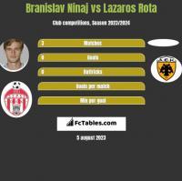 Branislav Ninaj vs Lazaros Rota h2h player stats