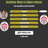 Branislav Ninaj vs Balazs Csiszer h2h player stats