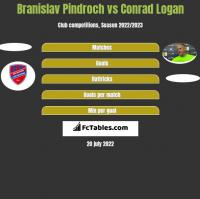 Branislav Pindroch vs Conrad Logan h2h player stats