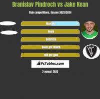 Branislav Pindroch vs Jake Kean h2h player stats