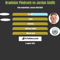 Branislav Pindroch vs Jordan Smith h2h player stats