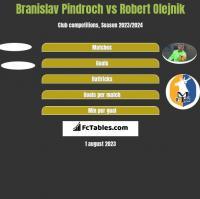 Branislav Pindroch vs Robert Olejnik h2h player stats