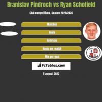 Branislav Pindroch vs Ryan Schofield h2h player stats