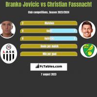 Branko Jovicic vs Christian Fassnacht h2h player stats