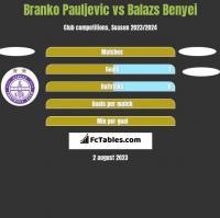 Branko Pauljevic vs Balazs Benyei h2h player stats