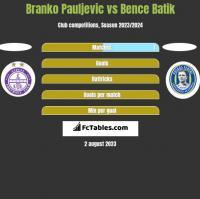 Branko Pauljevic vs Bence Batik h2h player stats