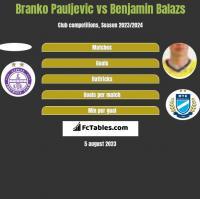 Branko Pauljevic vs Benjamin Balazs h2h player stats