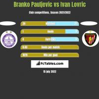 Branko Pauljevic vs Ivan Lovric h2h player stats