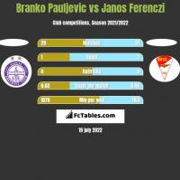 Branko Pauljevic vs Janos Ferenczi h2h player stats