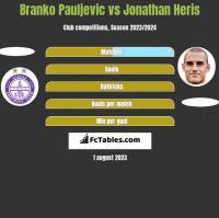 Branko Pauljevic vs Jonathan Heris h2h player stats