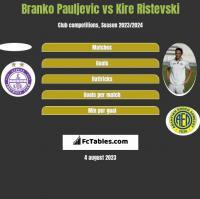 Branko Pauljevic vs Kire Ristevski h2h player stats