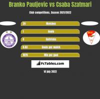 Branko Pauljevic vs Csaba Szatmari h2h player stats