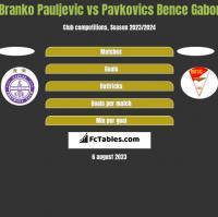 Branko Pauljevic vs Pavkovics Bence Gabor h2h player stats