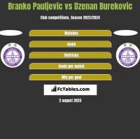 Branko Pauljevic vs Dzenan Burekovic h2h player stats