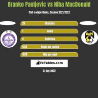 Branko Pauljevic vs Niba MacDonald h2h player stats