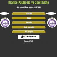 Branko Pauljevic vs Zsolt Mate h2h player stats