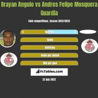 Brayan Angulo vs Andres Felipe Mosquera Guardia h2h player stats