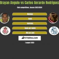 Brayan Angulo vs Carlos Gerardo Rodriguez h2h player stats