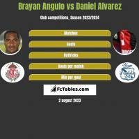 Brayan Angulo vs Daniel Alvarez h2h player stats