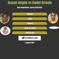 Brayan Angulo vs Daniel Arreola h2h player stats
