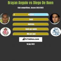 Brayan Angulo vs Diego De Buen h2h player stats