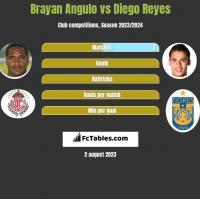 Brayan Angulo vs Diego Reyes h2h player stats