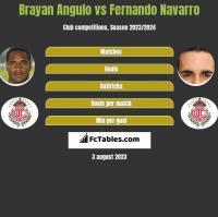 Brayan Angulo vs Fernando Navarro h2h player stats
