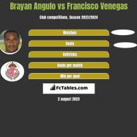 Brayan Angulo vs Francisco Venegas h2h player stats