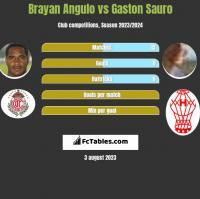 Brayan Angulo vs Gaston Sauro h2h player stats