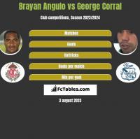 Brayan Angulo vs George Corral h2h player stats