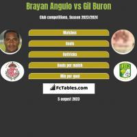 Brayan Angulo vs Gil Buron h2h player stats