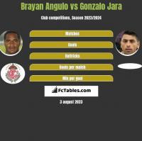 Brayan Angulo vs Gonzalo Jara h2h player stats