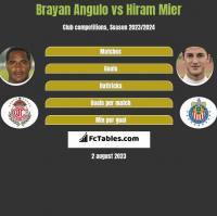 Brayan Angulo vs Hiram Mier h2h player stats