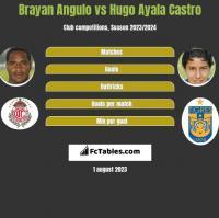 Brayan Angulo vs Hugo Ayala Castro h2h player stats