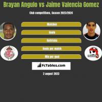 Brayan Angulo vs Jaime Valencia Gomez h2h player stats