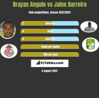 Brayan Angulo vs Jaine Barreiro h2h player stats