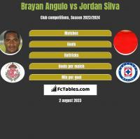 Brayan Angulo vs Jordan Silva h2h player stats