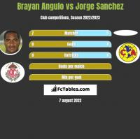 Brayan Angulo vs Jorge Sanchez h2h player stats