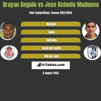 Brayan Angulo vs Jose Antonio Maduena h2h player stats