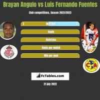 Brayan Angulo vs Luis Fernando Fuentes h2h player stats